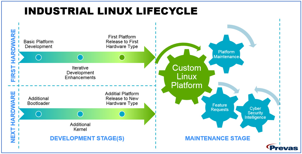 Industrial-Linux-Lifecycle