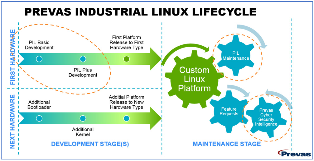 Prevas-Industrial-Linux-Lifecycle